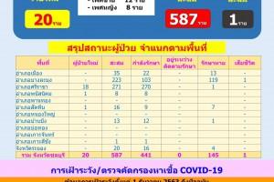 สรุปรายงานสถานการณ์โควิด-19 จังหวัดชลบุรี ประจำวันที่ 11 มกราคม 2564 เวลา 12.00 น.